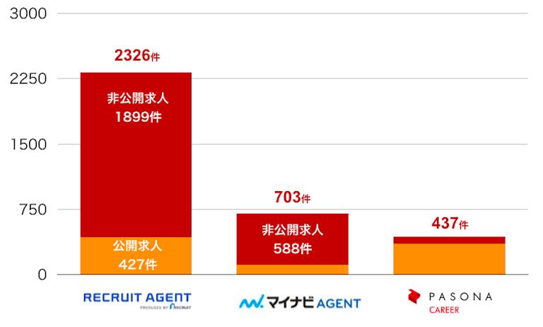 リクルートエージェントの求人数の比較