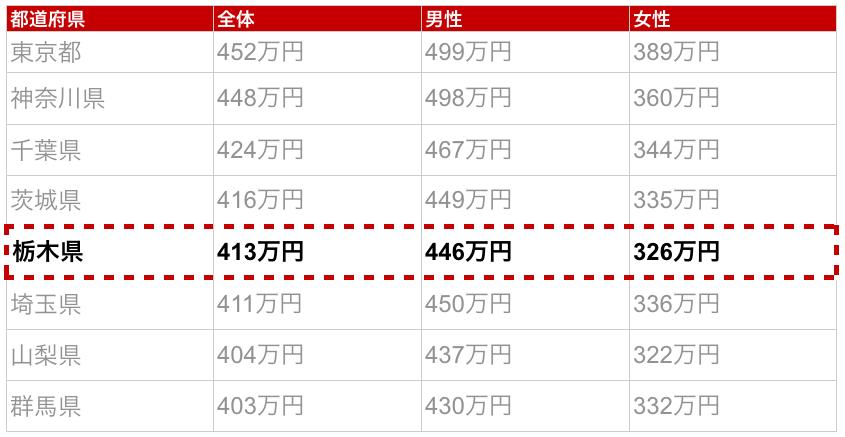 栃木県の年収金額