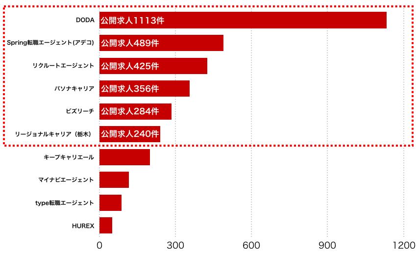 栃木県のエージェント別求人保有数