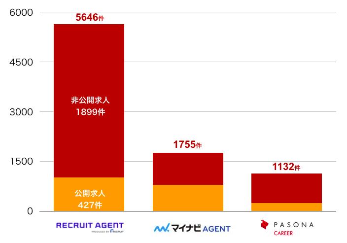 リクルートエージェントの千葉県の転職求人数