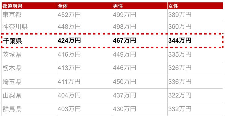 千葉県の年収金額