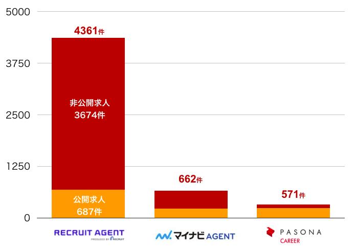 リクルートエージェントの広島県の転職求人数