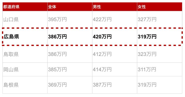 広島県の年収金額