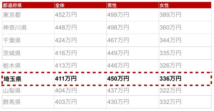 埼玉県の年収金額