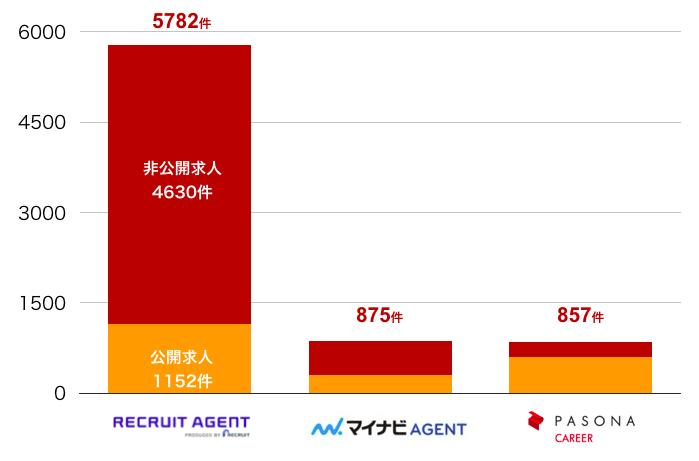 リクルートエージェントの京都府の転職求人数