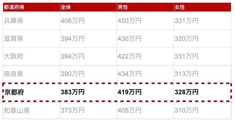 京都府の年収金額