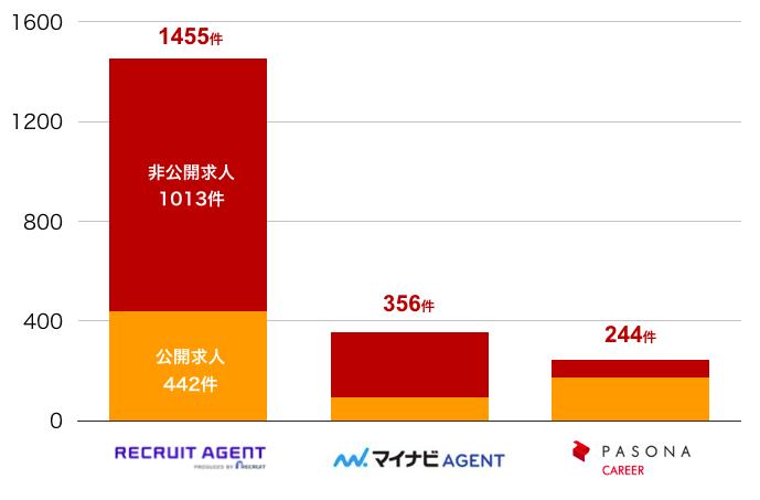 リクルートエージェントの新潟県の転職求人数