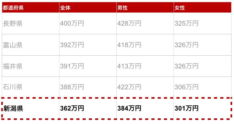 新潟県の年収金額