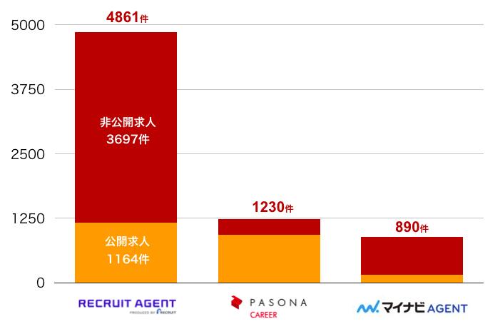 リクルートエージェントの静岡県の転職求人数