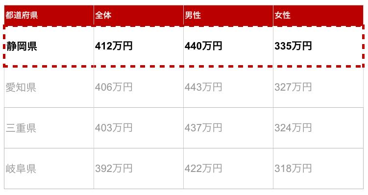 静岡県の年収金額