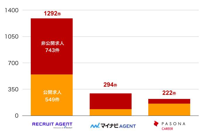 リクルートエージェントの富山県の転職求人数