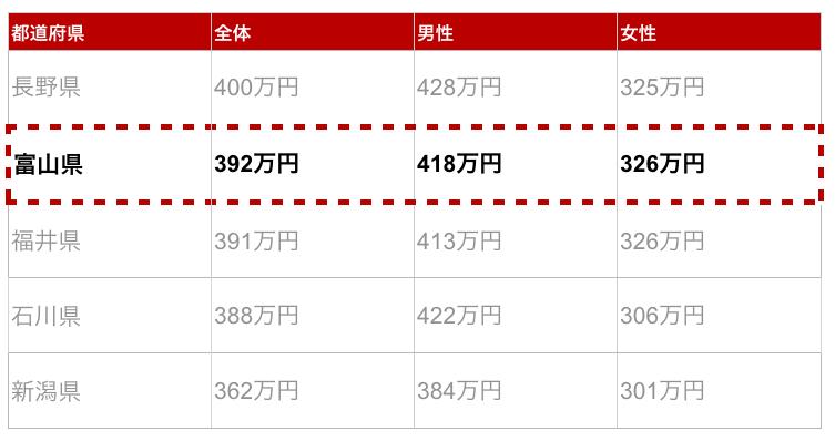 富山県の年収金額