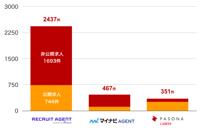 リクルートエージェントの岐阜県の転職求人数