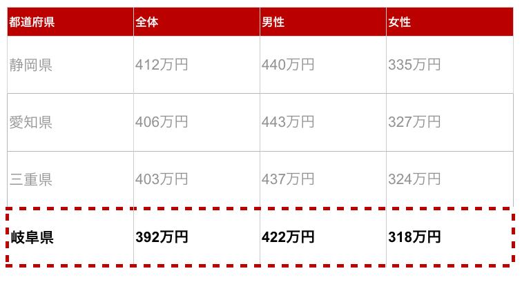 岐阜県の年収金額