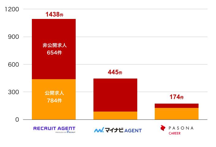 リクルートエージェントの熊本県の転職求人数