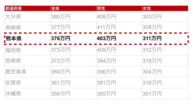 熊本県の年収金額