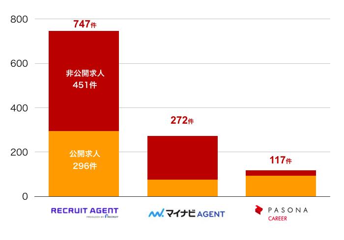 リクルートエージェントの福井県の転職求人数