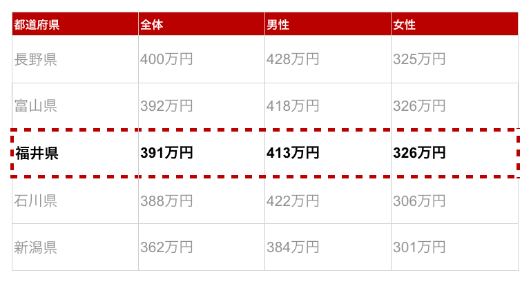 福井県の年収金額