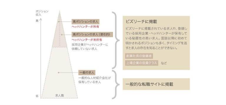 ビズリーチの図解