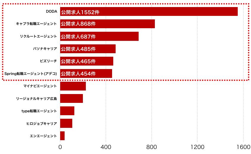 広島県のエージェント別求人保有数