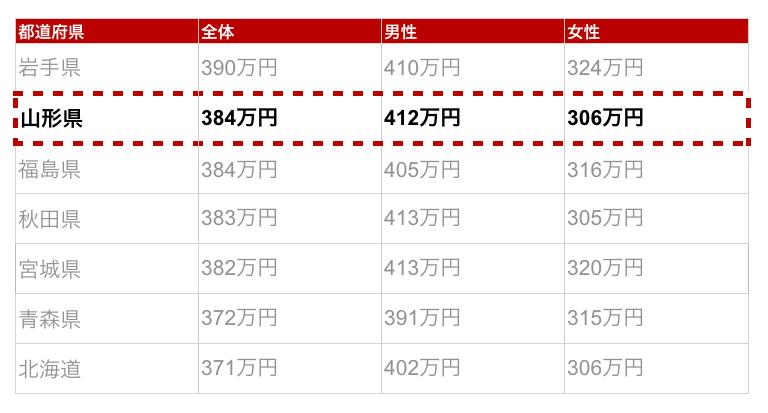 山形県の年収金額