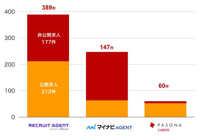リクルートエージェントの青森県の転職求人数