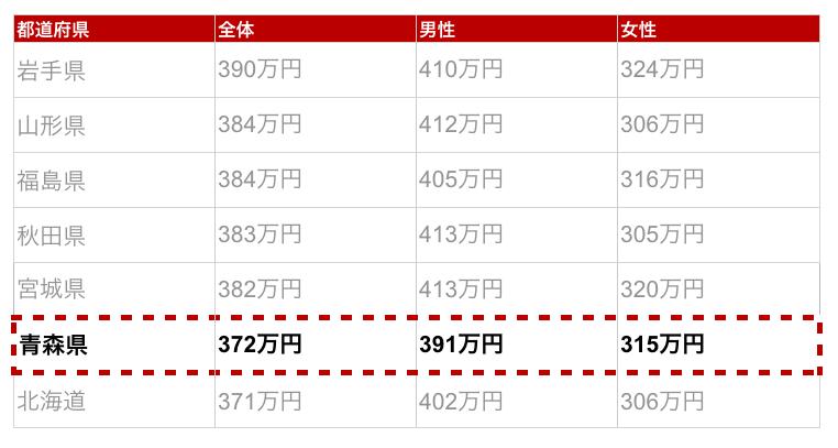 青森県の年収金額