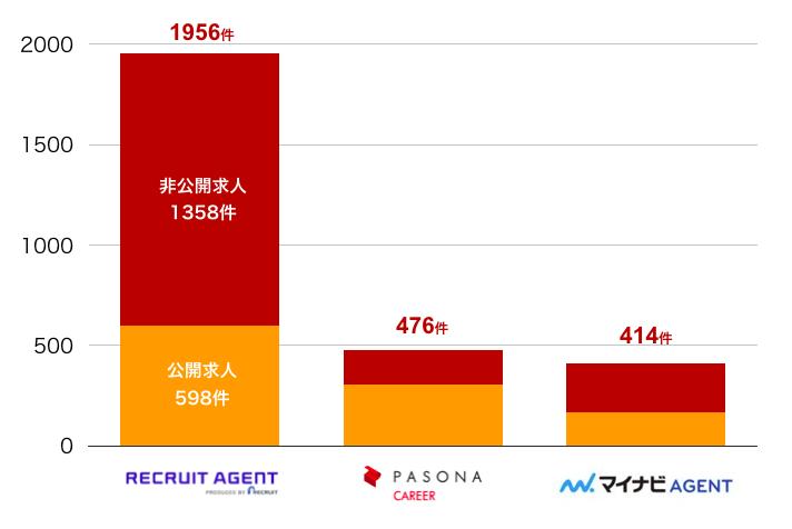 リクルートエージェントの長野県の転職求人数