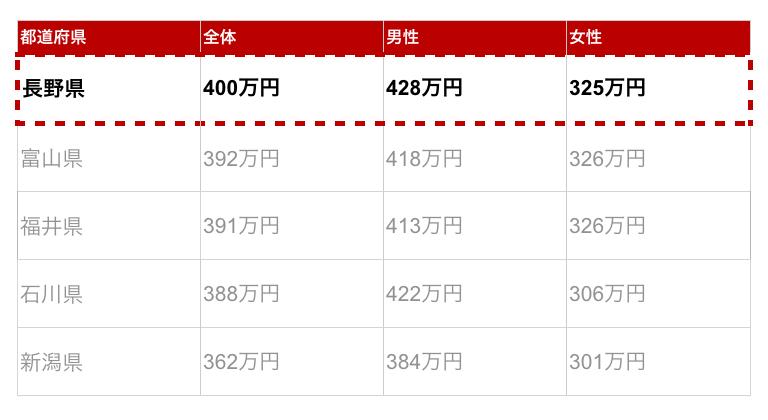 長野県の年収金額