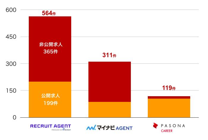 リクルートエージェントの鹿児島県の転職求人数