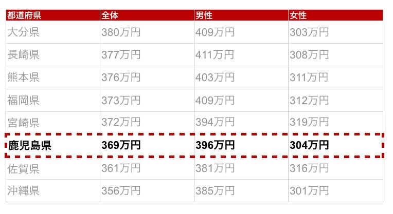 鹿児島県の年収金額