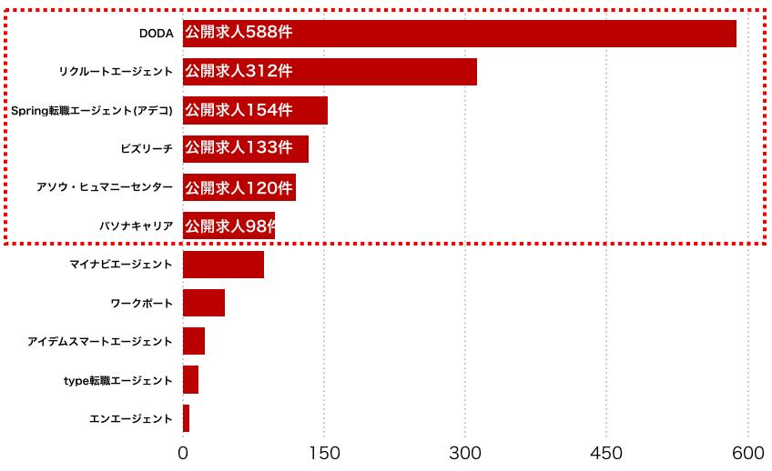 大分県のエージェント別求人保有数
