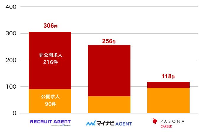 リクルートエージェントの沖縄県の転職求人数