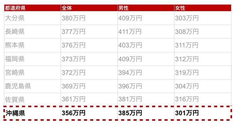 沖縄県の年収金額
