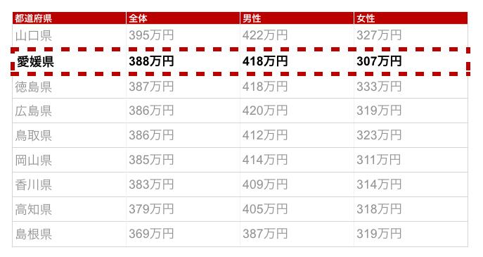 愛媛県の年収金額