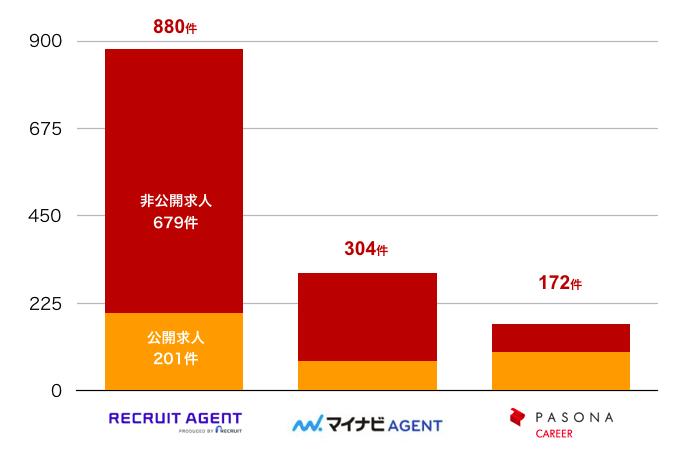 リクルートエージェントの愛媛県の転職求人数
