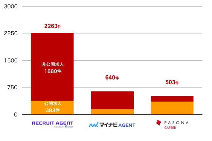 リクルートエージェントの茨城県の転職求人数