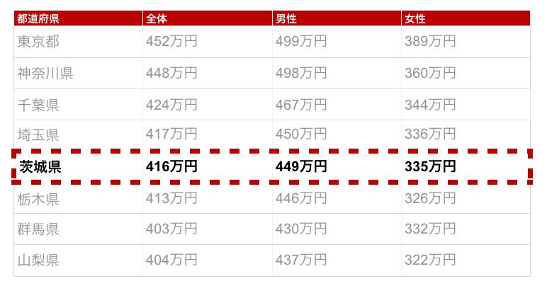 茨城県の年収金額