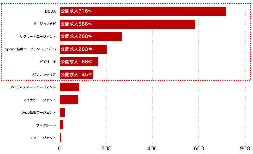 岩手県のエージェント別求人保有数