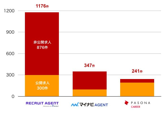 リクルートエージェントの福島県の転職求人数
