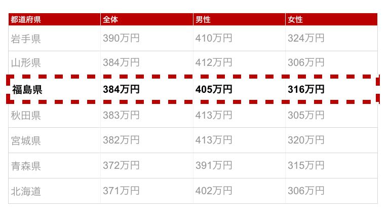 福島県の年収金額