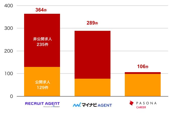 リクルートエージェントの宮崎県の転職求人数