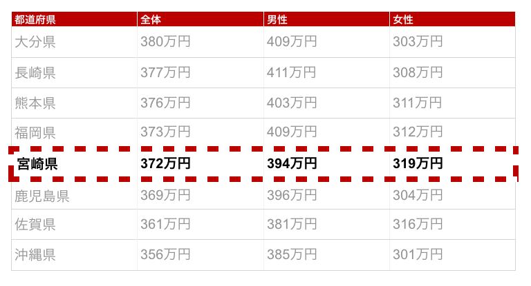宮崎県の年収金額