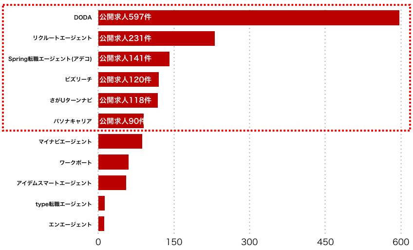 佐賀県のエージェント別求人保有数