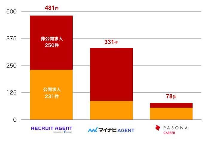 リクルートエージェントの佐賀県の転職求人数