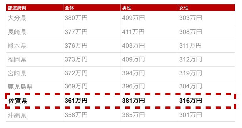 佐賀県の年収金額