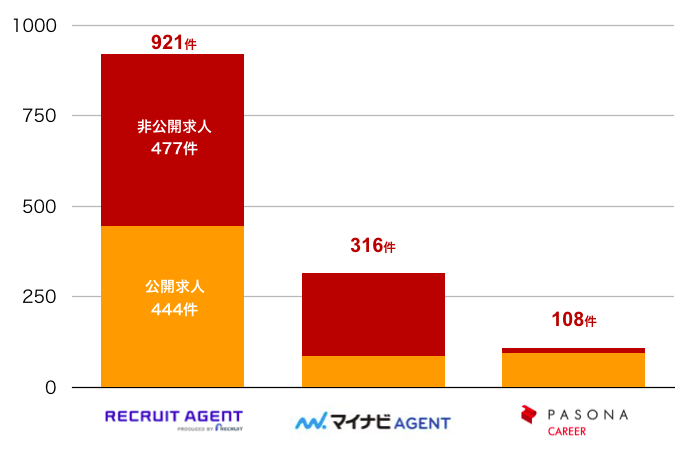 リクルートエージェントの長崎県の転職求人数