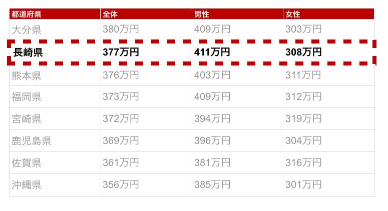 長崎県の年収金額
