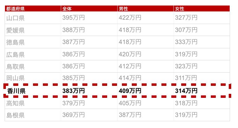 香川県の年収金額
