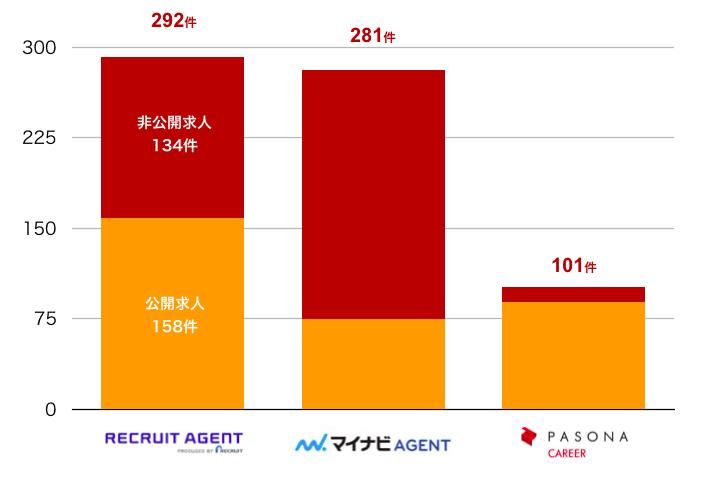 リクルートエージェントの高知県の転職求人数